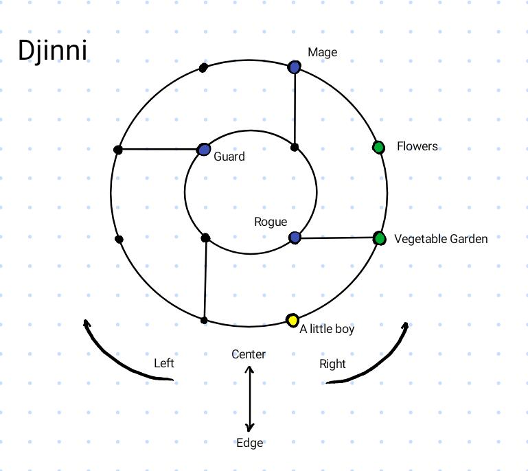 Map of Djinni in bottle