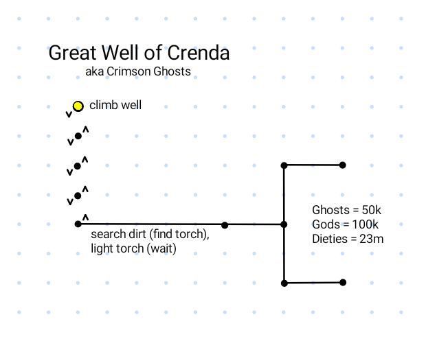 Map of Great Well of Crenda