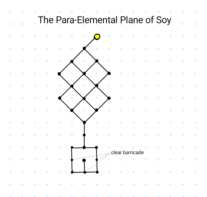 Map of The Para-Elemental Plane of Soy